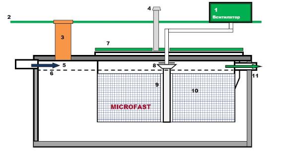 Септик для небольших домов RetroFast 0.25