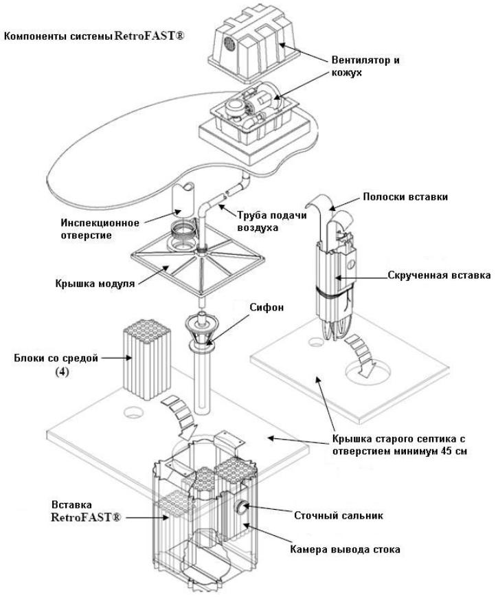 Компоненты системы RetroFAST